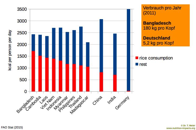 Statistik Reisverbrauch im Ländervergleich