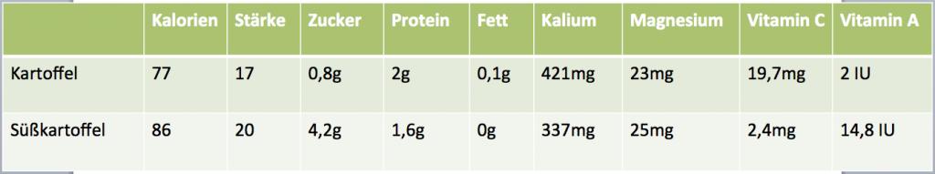 Vergleich der Nährwerte von Süßkartoffel und Kartoffel