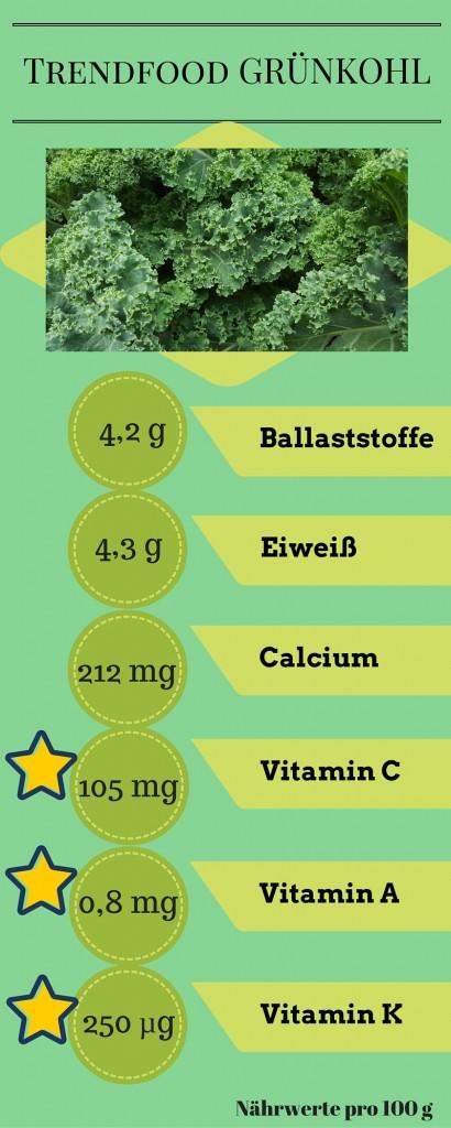 Wie gesund ist eigentlich GRÜNKOHL?